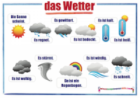 German weather wall chart / das Wetter