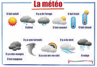 French Weather La météo